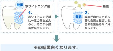 歯を白くする!2つのメカニズム